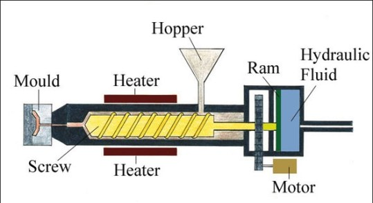 injection moulding mcahine & process
