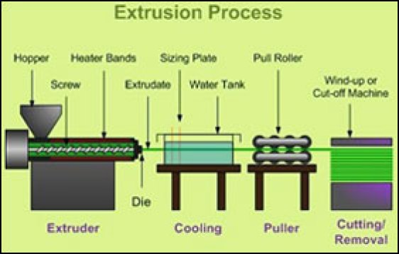 plastic extrusion technique