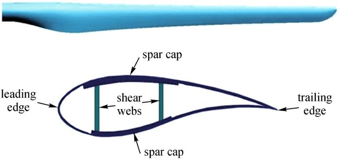 scheme of the wind blade