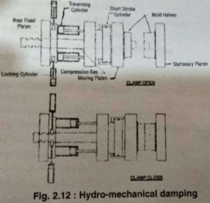HYDRO-MECHANICAL CLAMPING