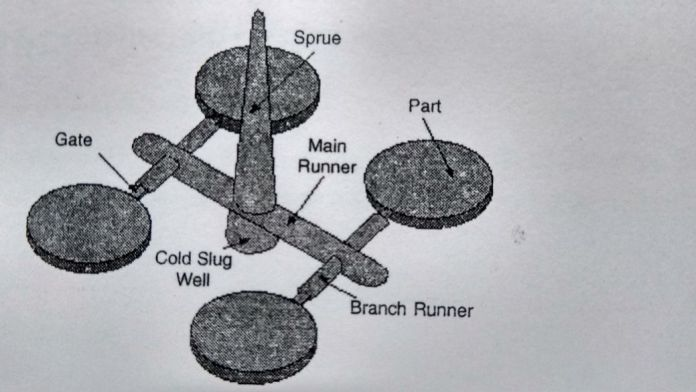 delivery system of molded part