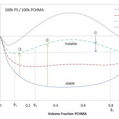 Polyethylene Phase Diagram Whirlpool Washer Motor Wiring Separation