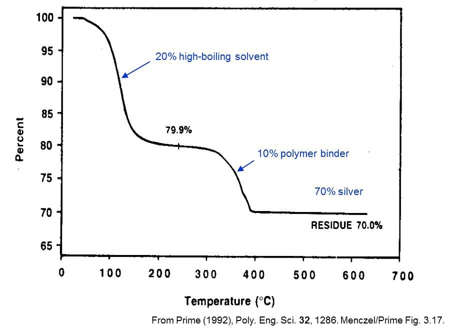 Thermoset Characterization Part 12: Introduction to