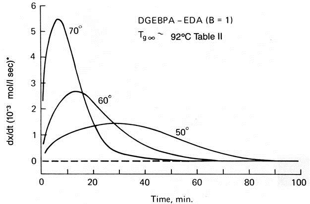 Thermoset Cure Kinetics Part 5: Time-Temperature