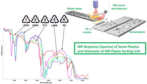 small resolution of we should mention that x ray is second type of sensing system also in use for plastic sorting reference 4 x ray fluorescence imaging is particularly