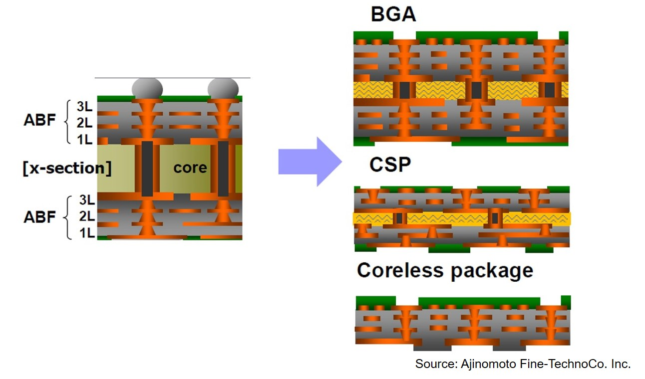 Polymers in Electronic Packaging: Build-Up Films for Flip Chip Semiconductor Substrates. Part Two - Polymer Innovation Blog