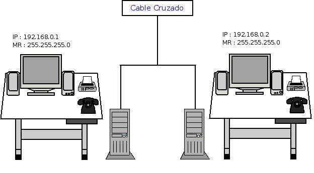 Hacer LAN de 2 PCs conectados por un único cable RJ45