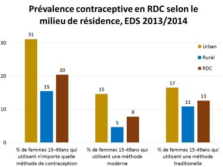 Prevalence contraceptive2014 Graph fr