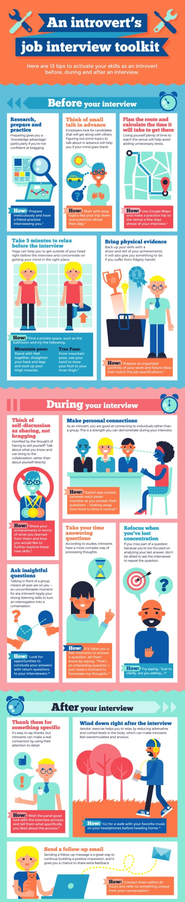 Introverts Guide to Job Interview infographic