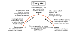 self introduction story arc
