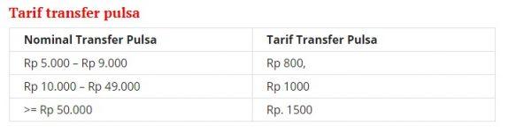 Cara Transfer Pulsa Telkomsel Tanpa Dikenai Biaya