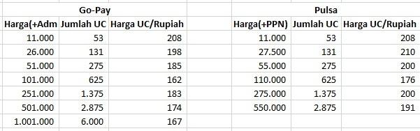 Perbandingan Harga Pulsa dan Gopay UC PUBG Mobile
