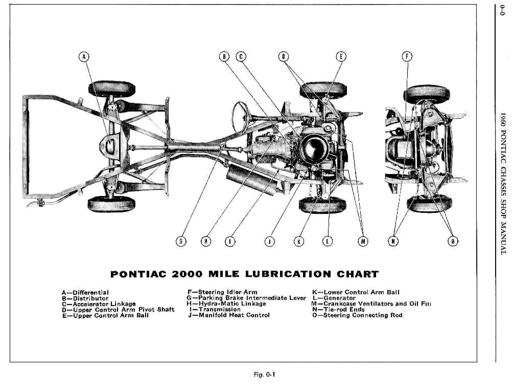 1960 Pontiac Shop Manual- Lubrication Page 1 of 7