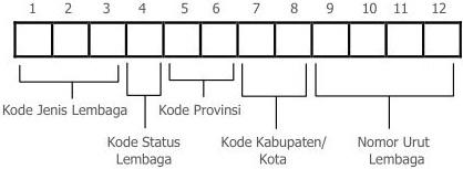 kode kabupaten provinsi nomor statistik kementerian agama