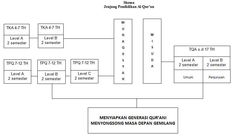 skema jenjang pendidikan TPQ