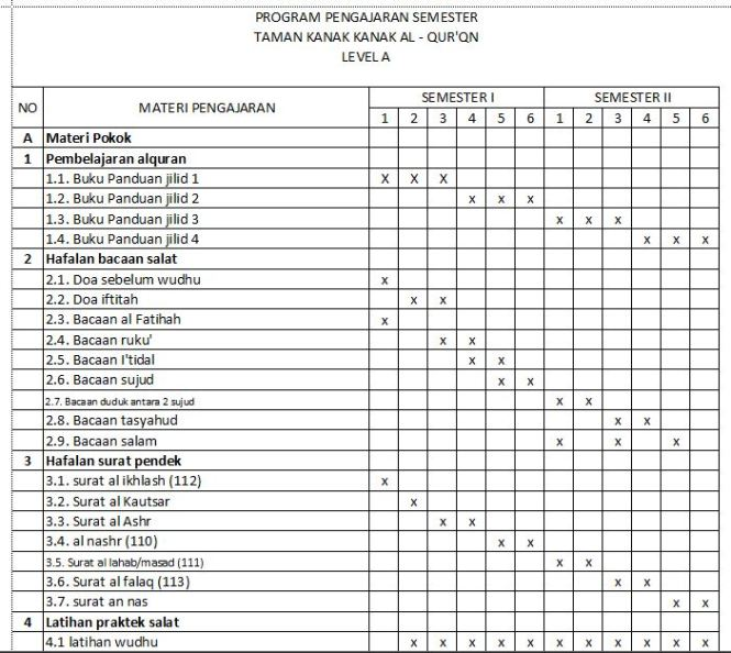 matriks pengajaran TK Al Qur'an level A (1)