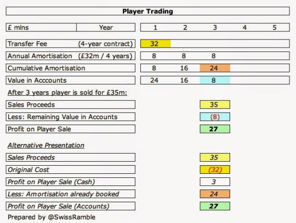 Chelsea Player Accounting 2014