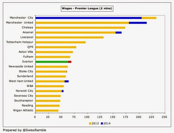 Everton Wages 2014
