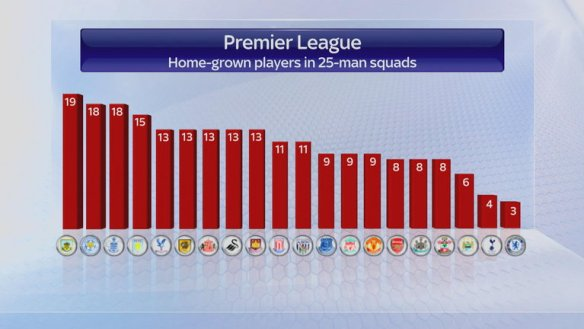 home-grown-players-premier-league_3281316