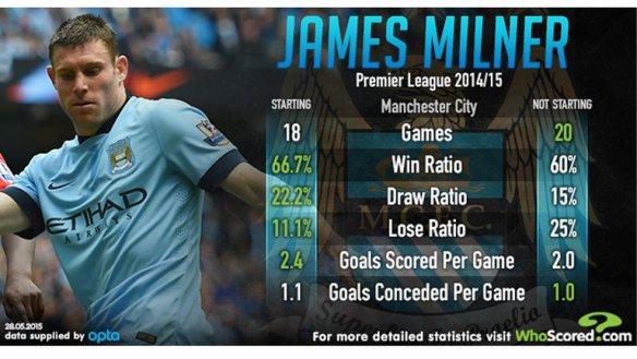 james-milner-manchester-city-stats_3308976