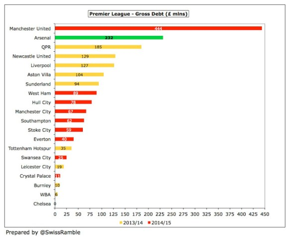 22 Arsenal Debt League Interim