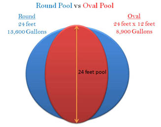 Intex ultra frame pool review pools and tubs Rectangle vs round pool