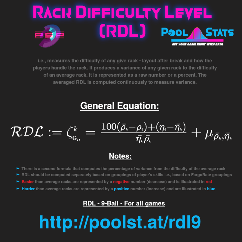 Pool Stats: Rack Difficultly Level (RD)