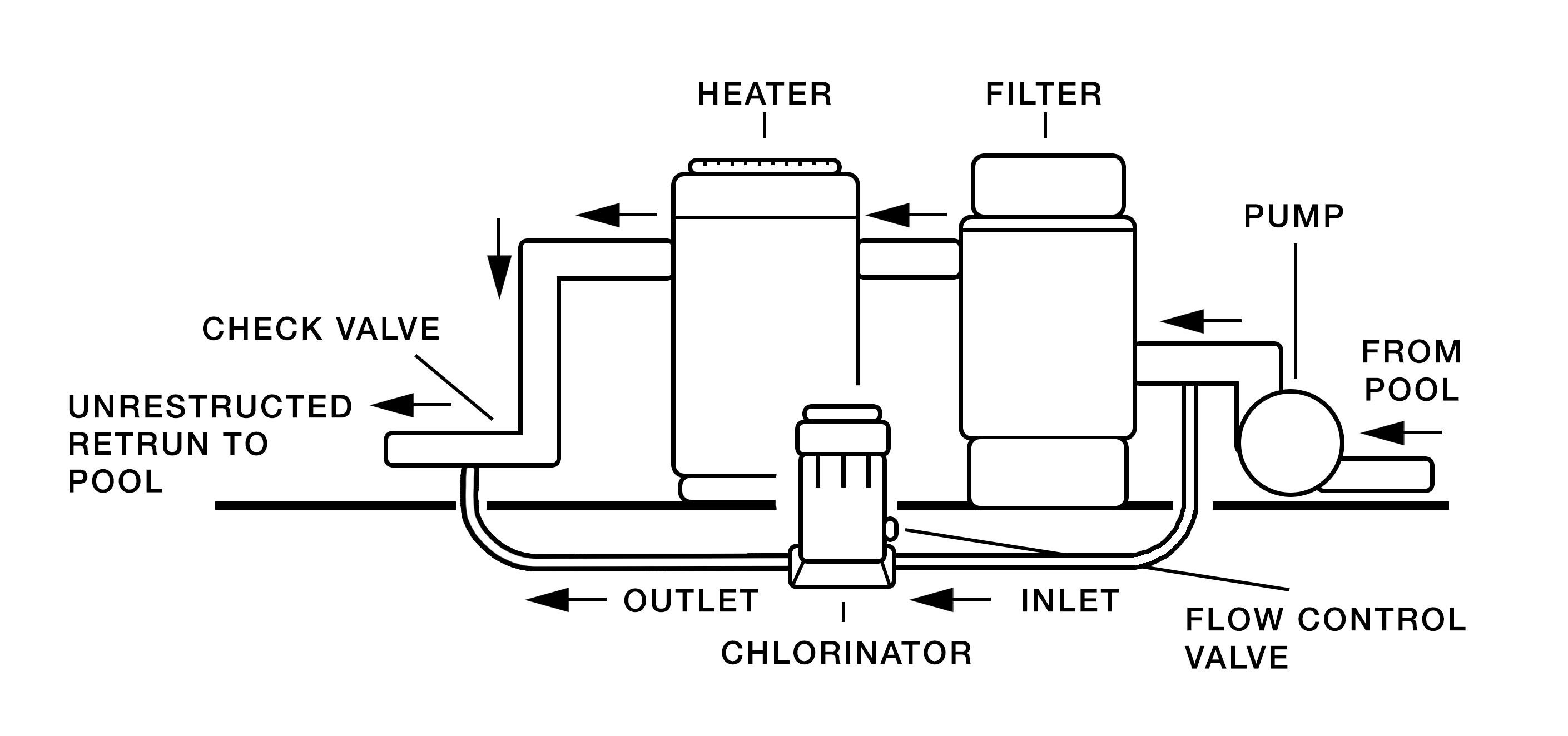 swimming pool water flow diagram 1998 honda crv wiring repair guides diagrams salt plumbing engine and