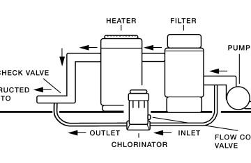 Chlorine Pool Plumbing | Licensed HVAC and Plumbing on