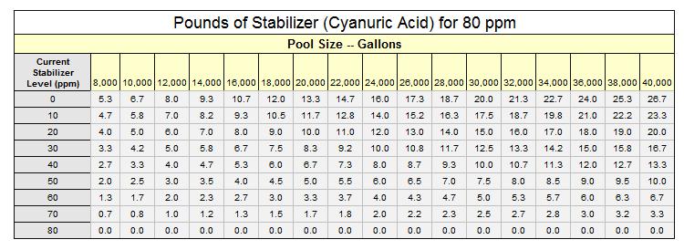 Pool Water Balance Chart Otvod