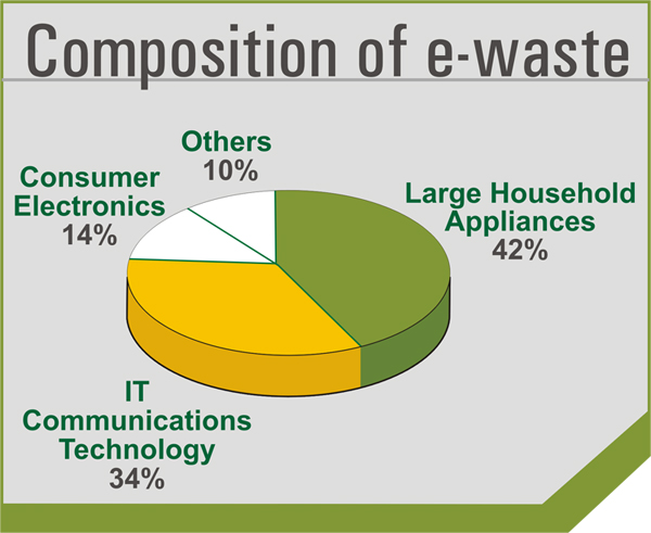 composition of ewaste