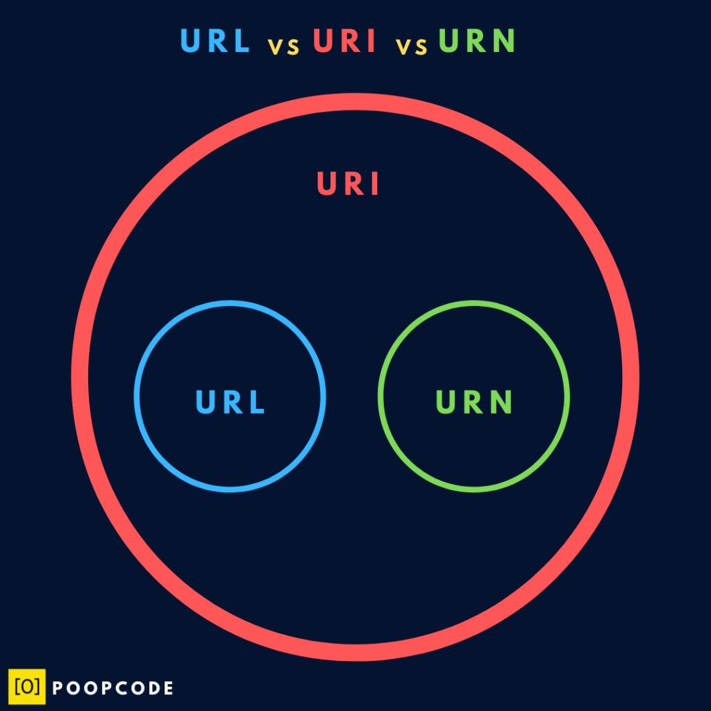 URI vs URN vs URI - Poopcode