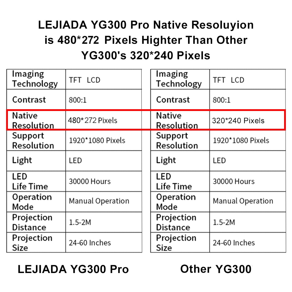 LEJIADA YG300 Pro LED Mini Projector 480x272 Pixels Supports 1080P HDMI USB Audio Portable Projector Home Media Video player