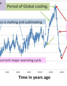 This slide explains the various stages of  complete major cycle global warming and then ice age in also pope   climate theory rh popesclimatetheory