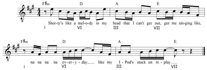 Chords In Minor Keys Popgrammar