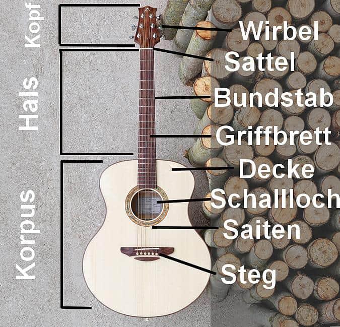 Akustische Gitarre erklärt