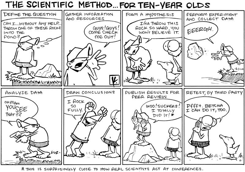 Scientific method for ten year olds.