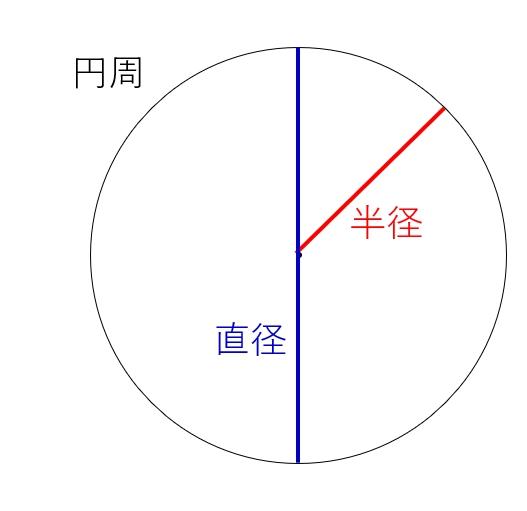 求め 率 円 方 周