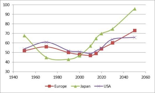 USA, Europe, Japan Total Dependency Ratios
