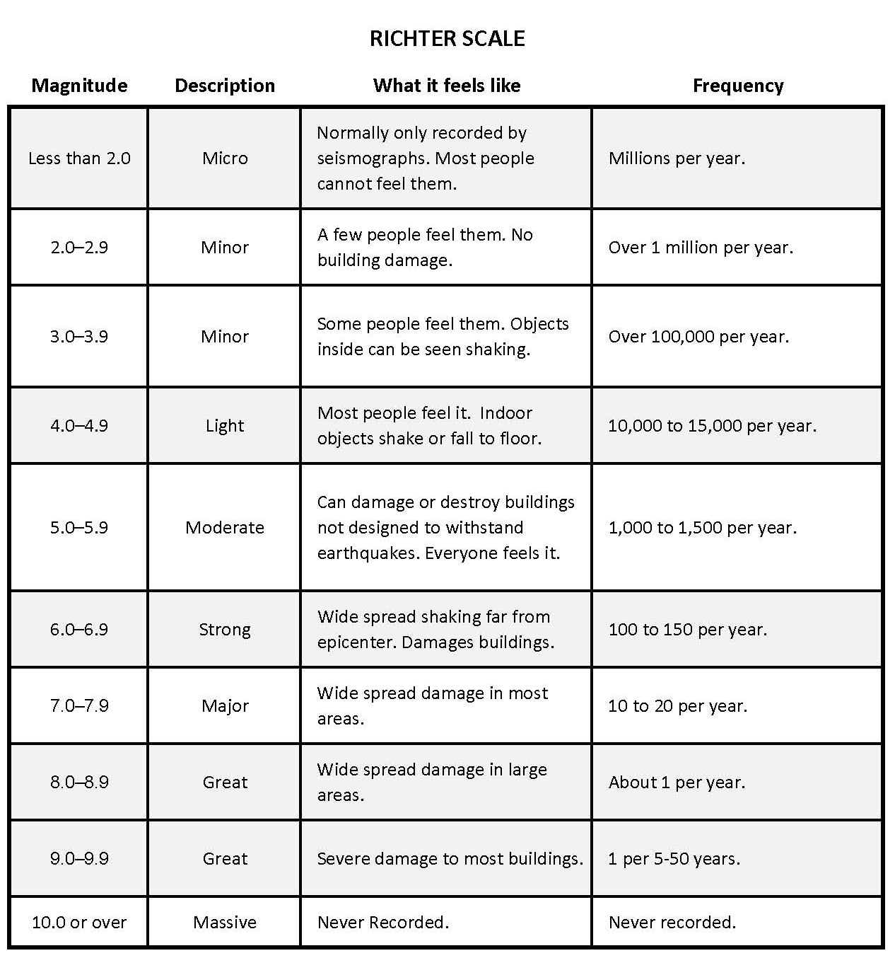 Earthquake Richter Scale Examples