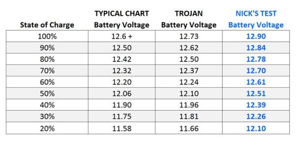 Interstate Battery Conversion Chart - Rv battery basics a ...