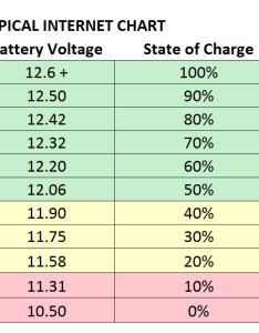 also what is low voltage on the  battery airstream forums rh airforums
