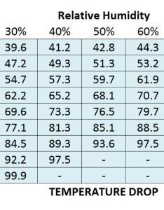 Evaporative cooler temperature drop chart also popupbackpacker rh