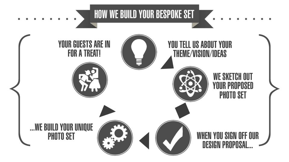 How we build your bespoke photo set PopUp Photo Parlour