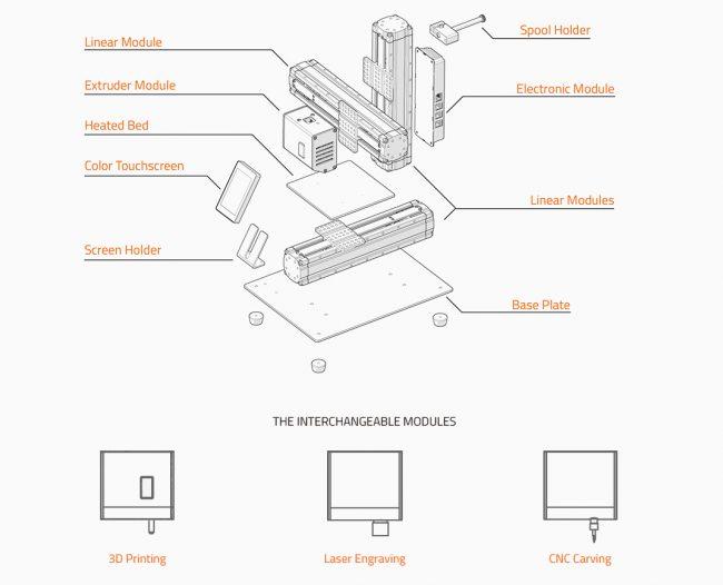 真的假的?模組化3D印表機:449美元(3D印表機+CNC雕刻機+雷射雕刻機)