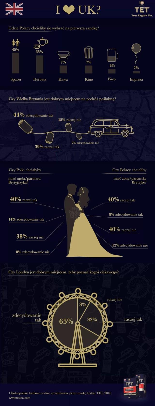 infografika-tet-walentynki