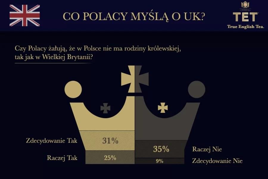 Czy w Polsce brakuje króla? 21 kwietnia urodziny obchodzi królowa Elżbieta II. Zobacz, co o brytyjskich ikonach sądzą Polacy.