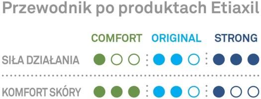 Przewodnik po produktach Etiaxil | PoradyKobiety.pl