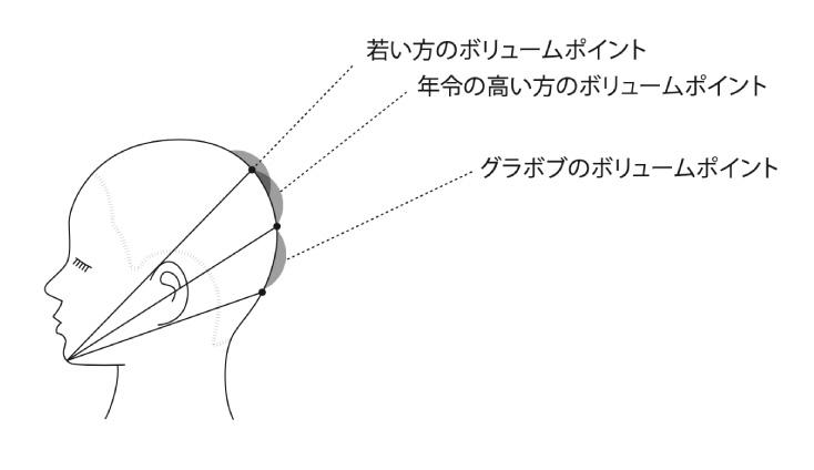横のシルエットのボリュームポイント