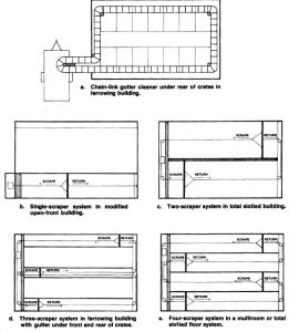 Figure 1. Alternative scraper layouts.